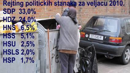 PROMOCIJA PLUS - Rejting politièkih stanaka za veljaèu 2010.